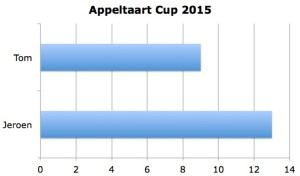 Appeltaart Cup 2015